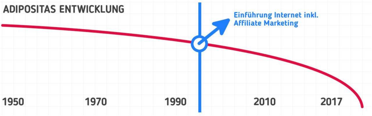 Adipositas Entwicklung seit 1950